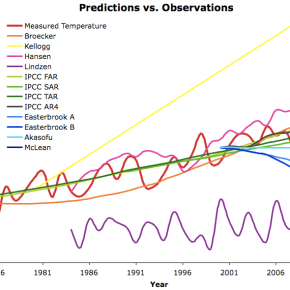 Scientific Predictions A Cornerstone of Credibility