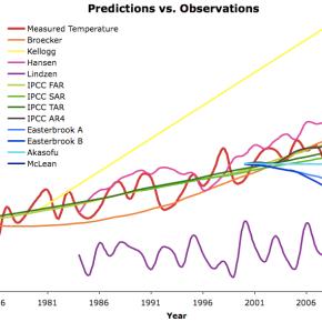 Scientific Predictions A Cornerstone ofCredibility